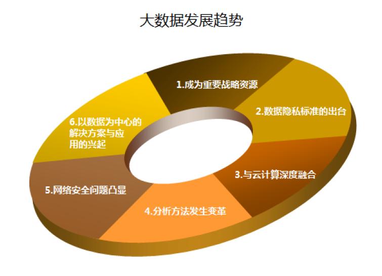 cda数据分析师解析_《2015中国大数据交易白皮书》!