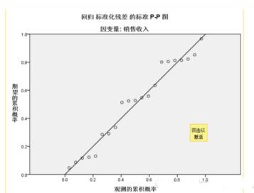 多重线性回归分析的四大纪律三项注意