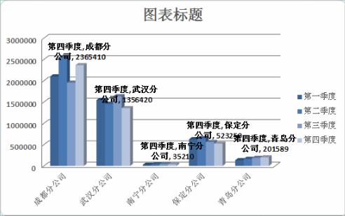 在excel图表中显示数值_数据分析师技术_新浪博客