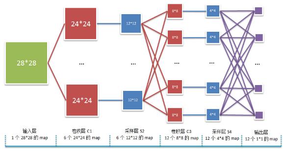 数据挖掘系列卷积神经网络算法的一个实现