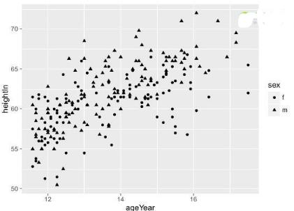 R语言数据可视化05:散点图三百地平方房屋v语言图片