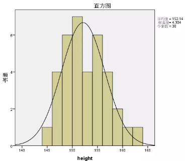 SPSS统计分析案例 KS单样本检验